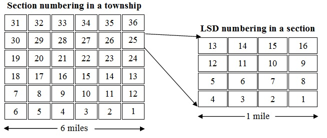 Section and LSD numbering
